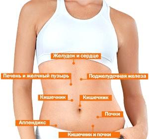 Апендицит - симптоми фото