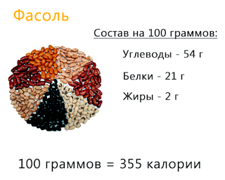 склад і калорійність квасолі