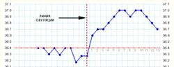 Графік базальної температури