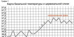 Календарний метод настання овуляції