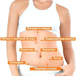 Причини болю в животі