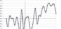 Розшифровуємо графік базальної температури фото