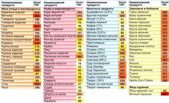 Таблиця калорійності основних продуктов