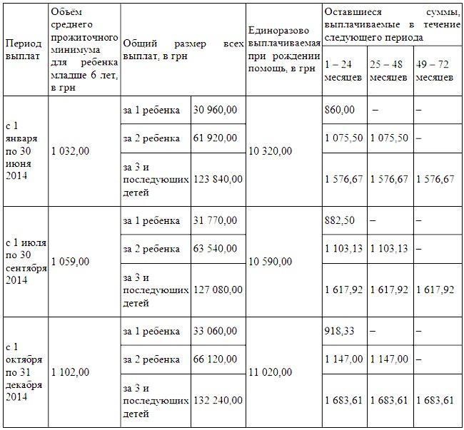 В Україні почнуть рятувати недоношених новонароджених