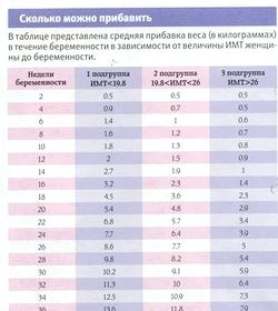 Набір ваги під час вагітності: корисні рекомендації