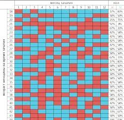 Планування вагітності за місячним календарем