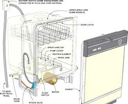 Ремонт посудомийних машин на професійному рівні фото